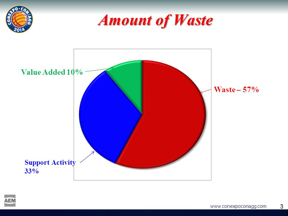 3 3 www.conexpoconagg.com Amount of Waste Waste – 57% Value Added 10% Support Activity 33%