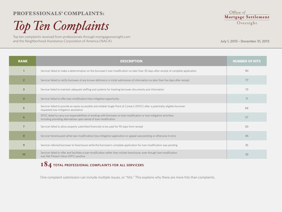 Professional Complaints