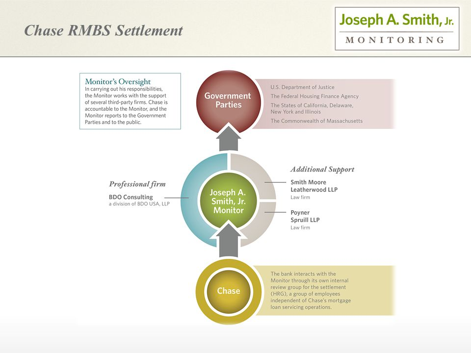 Chase RMBS Settlement
