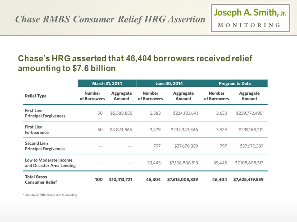 Chase RMBS Consumer Relief HRG Assertion Chase's HRG asserted that 46,404 borrowers received relief amounting to $7.6 billion
