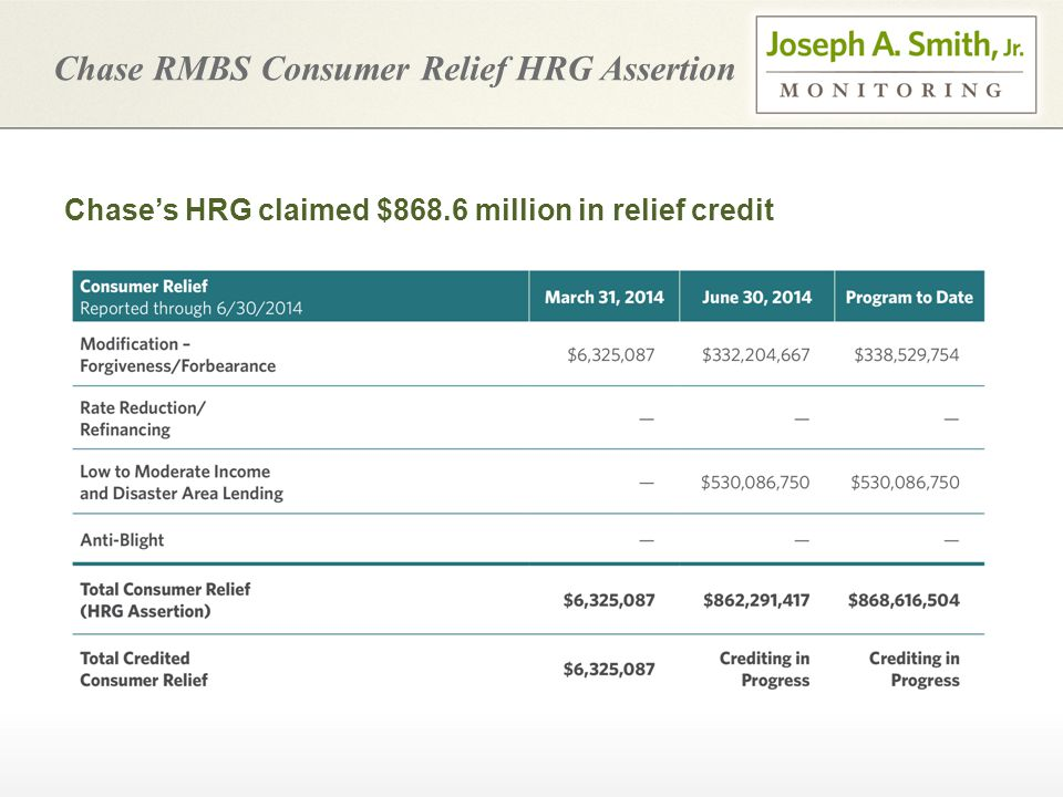 Chase RMBS Consumer Relief HRG Assertion Chase's HRG claimed $868.6 million in relief credit