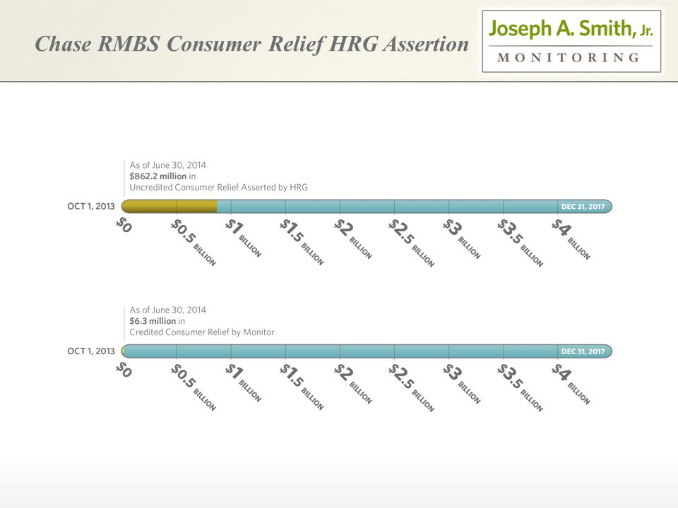 Chase RMBS Consumer Relief HRG Assertion