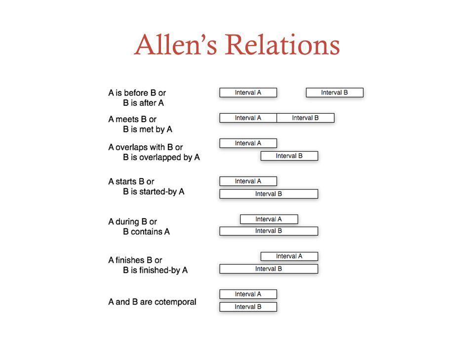 Allen's Relations