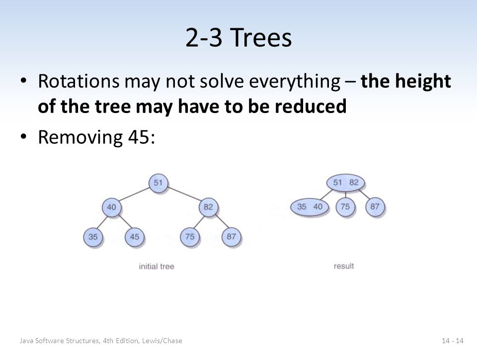 2-3 Trees Rotations may not solve everything – the height of the tree may have to be reduced Removing 45: 14 - 14Java Software Structures, 4th Edition