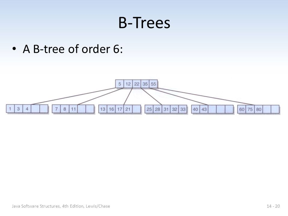 B-Trees A B-tree of order 6: 14 - 20Java Software Structures, 4th Edition, Lewis/Chase