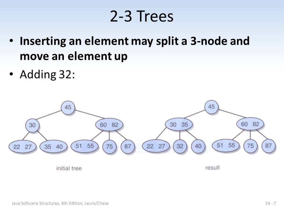 2-3 Trees Inserting an element may split a 3-node and move an element up Adding 32: 14 - 7Java Software Structures, 4th Edition, Lewis/Chase