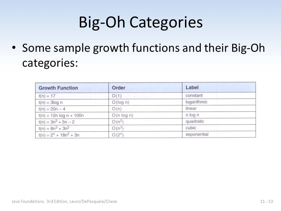 Big-Oh Categories Some sample growth functions and their Big-Oh categories: Java Foundations, 3rd Edition, Lewis/DePasquale/Chase11 - 13