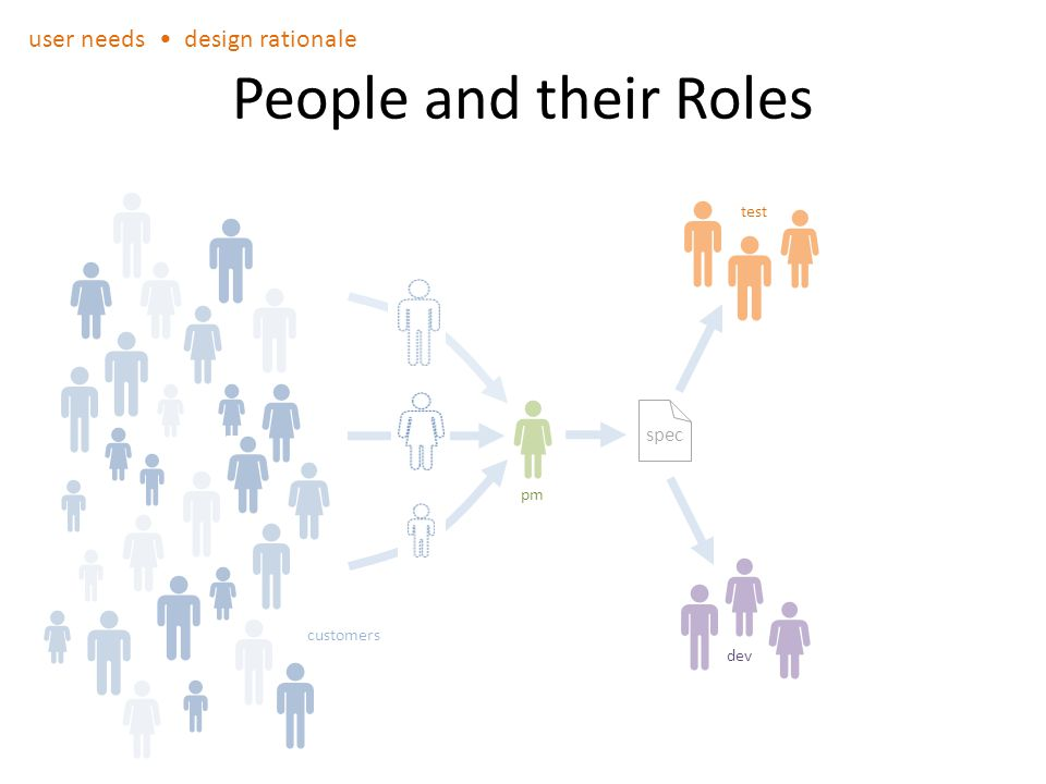 People and their Roles customers pm test dev spec user needs design rationale
