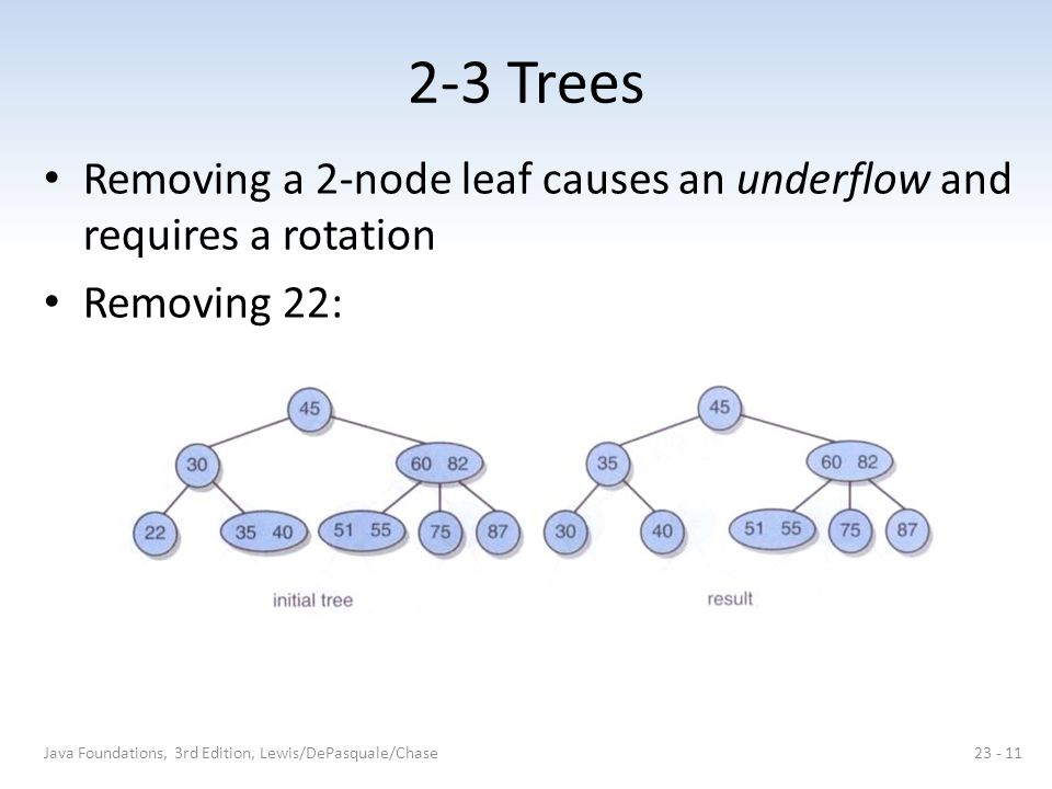2-3 Trees Removing a 2-node leaf causes an underflow and requires a rotation Removing 22: Java Foundations, 3rd Edition, Lewis/DePasquale/Chase23 - 11
