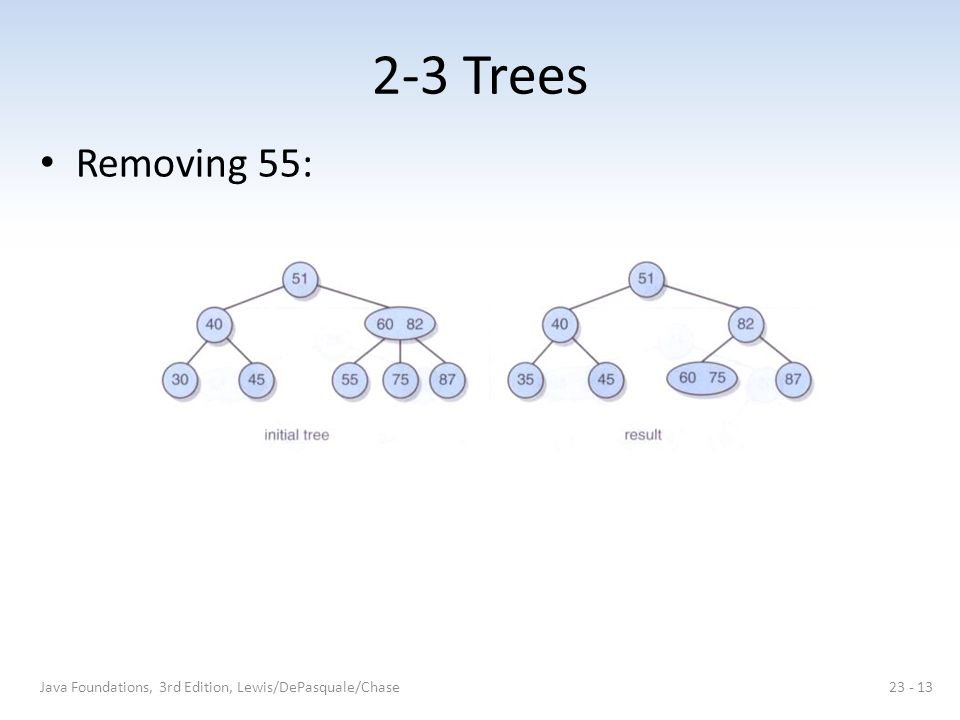 2-3 Trees Removing 55: Java Foundations, 3rd Edition, Lewis/DePasquale/Chase23 - 13