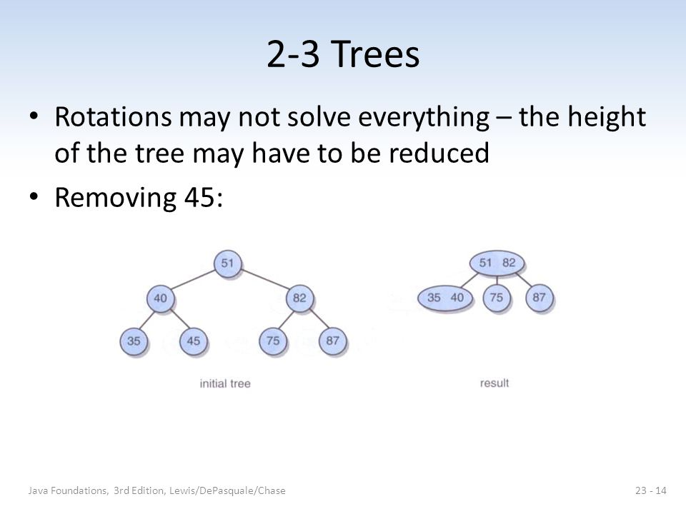2-3 Trees Rotations may not solve everything – the height of the tree may have to be reduced Removing 45: Java Foundations, 3rd Edition, Lewis/DePasquale/Chase23 - 14