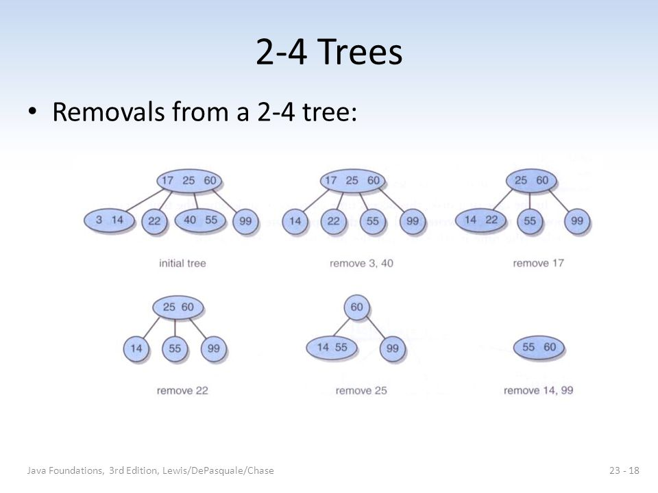 2-4 Trees Removals from a 2-4 tree: Java Foundations, 3rd Edition, Lewis/DePasquale/Chase23 - 18