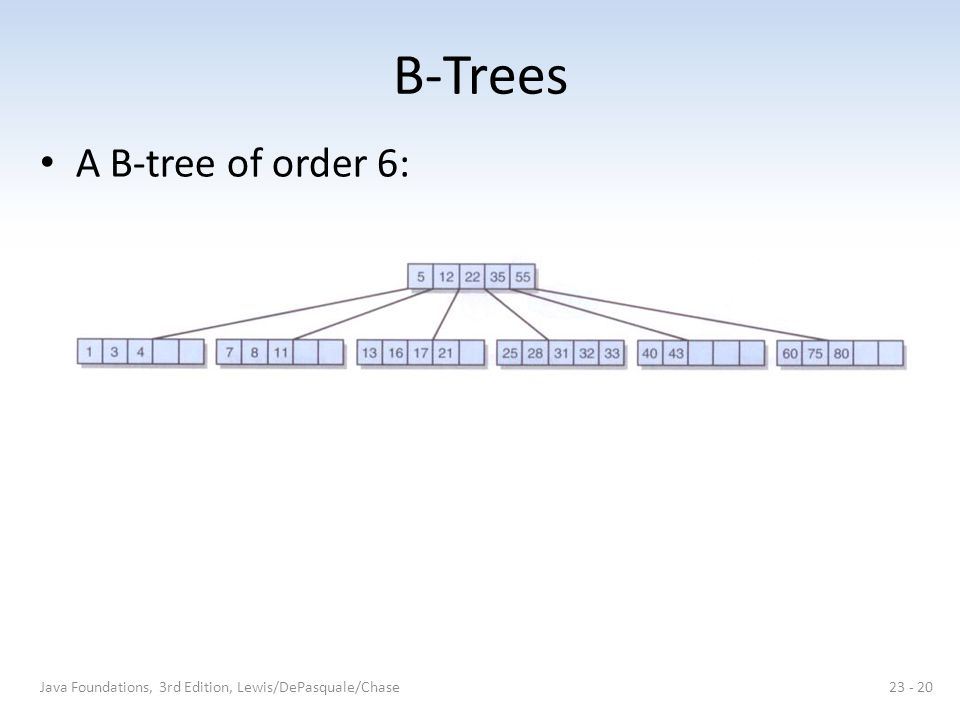 B-Trees A B-tree of order 6: Java Foundations, 3rd Edition, Lewis/DePasquale/Chase23 - 20