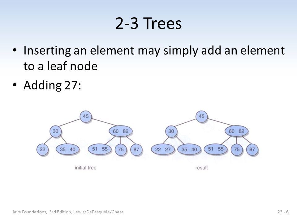 2-3 Trees Inserting an element may simply add an element to a leaf node Adding 27: Java Foundations, 3rd Edition, Lewis/DePasquale/Chase23 - 6
