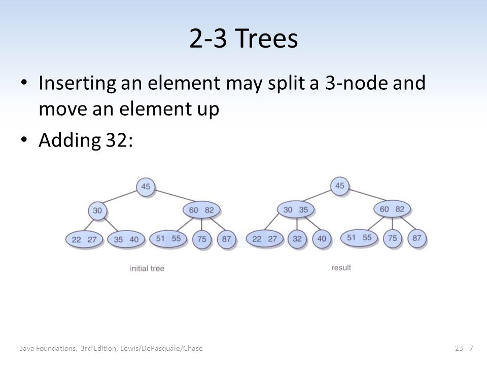 2-3 Trees Inserting an element may split a 3-node and move an element up Adding 32: Java Foundations, 3rd Edition, Lewis/DePasquale/Chase23 - 7