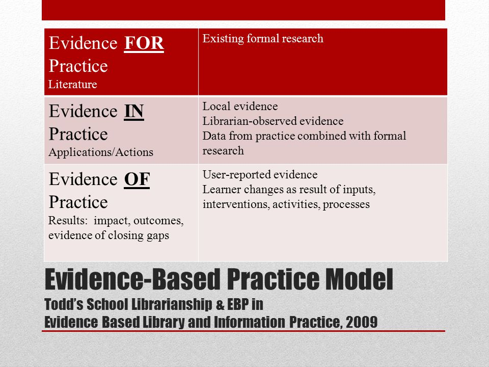Evidence-Based Practice Model Todd's School Librarianship & EBP in Evidence Based Library and Information Practice, 2009 Evidence FOR Practice Literature Existing formal research Evidence IN Practice Applications/Actions Local evidence Librarian-observed evidence Data from practice combined with formal research Evidence OF Practice Results: impact, outcomes, evidence of closing gaps User-reported evidence Learner changes as result of inputs, interventions, activities, processes
