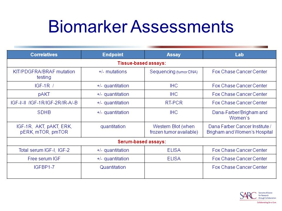 Biomarker Assessments CorrelativesEndpointAssayLab Tissue-based assays: KIT/PDGFRA/BRAF mutation testing +/- mutationsSequencing (tumor DNA) Fox Chase Cancer Center IGF-1R /+/- quantitationIHCFox Chase Cancer Center pAKT+/- quantitationIHCFox Chase Cancer Center IGF-I/-II /IGF-1R/IGF-2R/IR-A/-B+/- quantitationRT-PCRFox Chase Cancer Center SDHB+/- quantitationIHCDana-Farber/Brigham and Women's IGF-1R, AKT, pAKT, ERK, pERK, mTOR, pmTOR quantitationWestern Blot (when frozen tumor available) Dana Farber Cancer Institute / Brigham and Women's Hospital Serum-based assays: Total serum IGF-I, IGF-2+/- quantitationELISAFox Chase Cancer Center Free serum IGF+/- quantitationELISAFox Chase Cancer Center IGFBP1-7QuantitationFox Chase Cancer Center