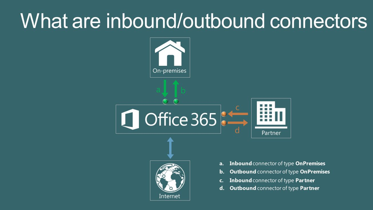 Connector Type Mailflow Direction Inbound connector: mails enter O365Outbound connector : mails leave O365 OnPremises Configure and enforce mailflow originating from on-premises servers Configure and enforce outbound routing for mails leaving O365 service to on-premises servers.