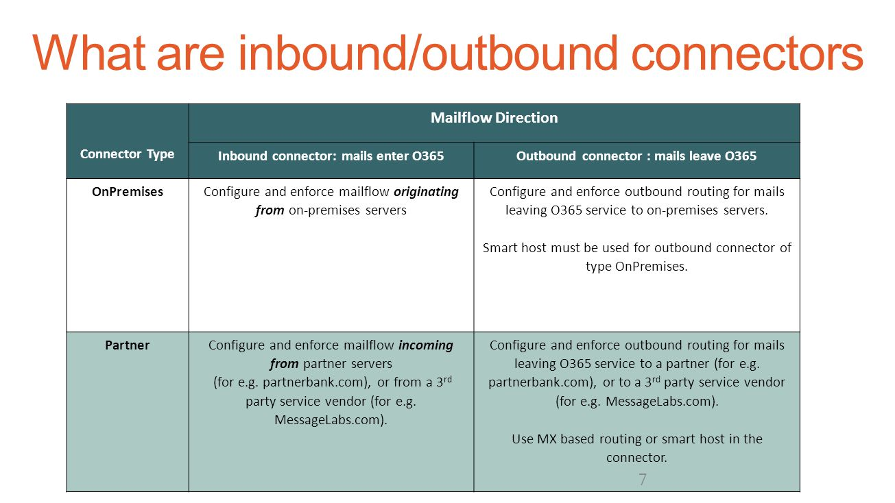 Connector Type Mailflow Direction Inbound connector: mails enter O365Outbound connector : mails leave O365 OnPremises Configure and enforce mailflow o