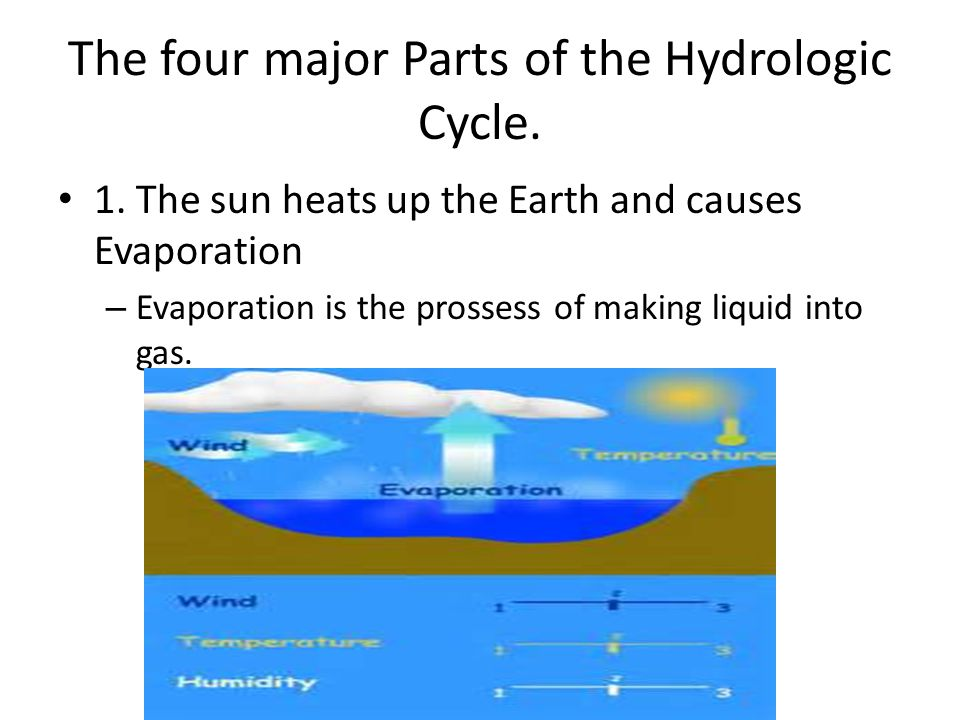The four major Parts of the Hydrologic Cycle. 1.