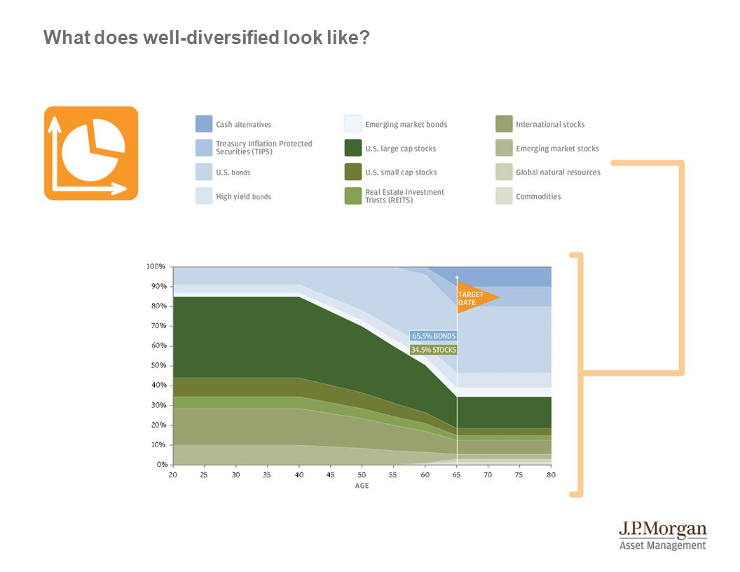 What does well-diversified look like