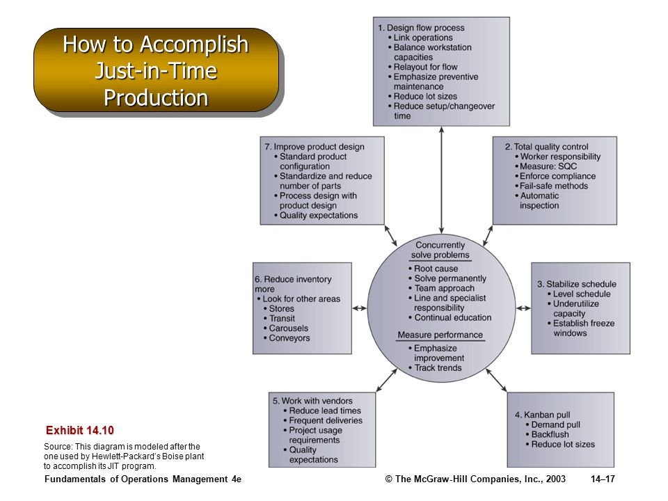 Fundamentals of Operations Management 4e© The McGraw-Hill Companies, Inc., 200314–17 How to Accomplish Just-in-Time Production Exhibit 14.10 Source: This diagram is modeled after the one used by Hewlett-Packard's Boise plant to accomplish its JIT program.