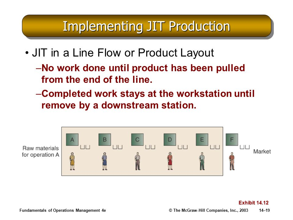 Fundamentals of Operations Management 4e© The McGraw-Hill Companies, Inc., 200314–19 Implementing JIT Production JIT in a Line Flow or Product Layout –No work done until product has been pulled from the end of the line.