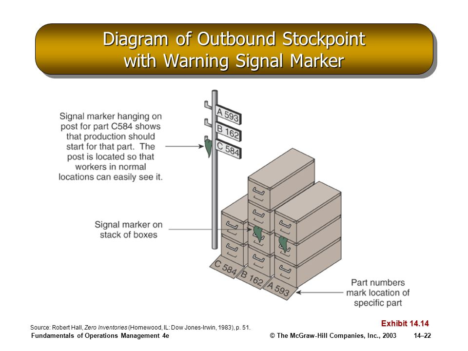 Fundamentals of Operations Management 4e© The McGraw-Hill Companies, Inc., 200314–22 Diagram of Outbound Stockpoint with Warning Signal Marker Exhibit 14.14 Source: Robert Hall, Zero Inventories (Homewood, IL: Dow Jones-Irwin, 1983), p.