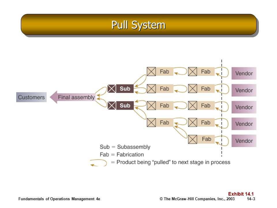 Fundamentals of Operations Management 4e© The McGraw-Hill Companies, Inc., 200314–3 Pull System Exhibit 14.1