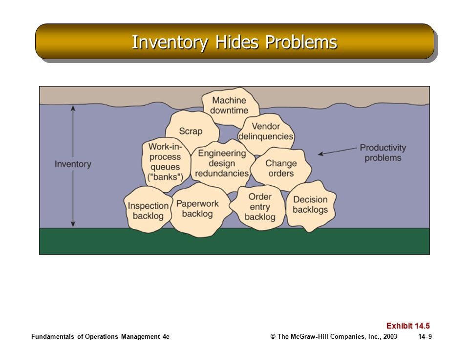 Fundamentals of Operations Management 4e© The McGraw-Hill Companies, Inc., 200314–9 Inventory Hides Problems Exhibit 14.5