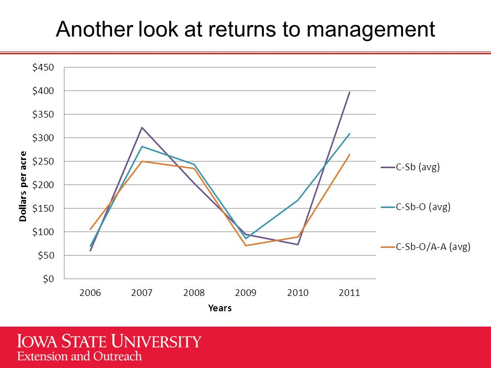 Another look at returns to management