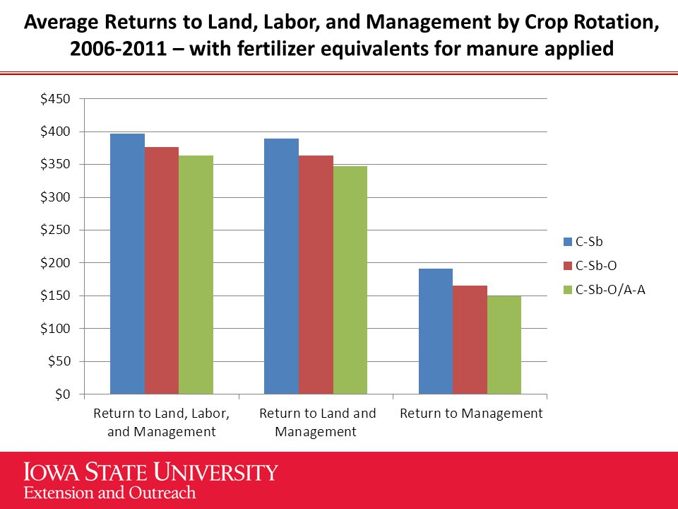 Average Returns to Land, Labor, and Management by Crop Rotation, 2006-2011 – with fertilizer equivalents for manure applied