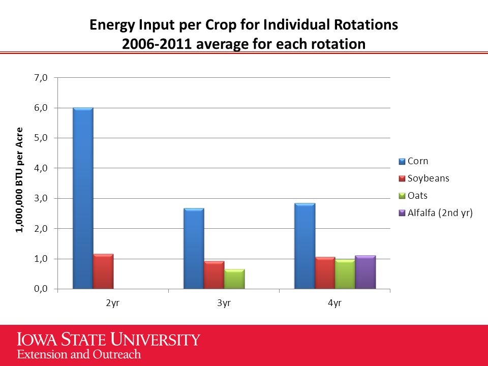 Energy Input per Crop for Individual Rotations 2006-2011 average for each rotation