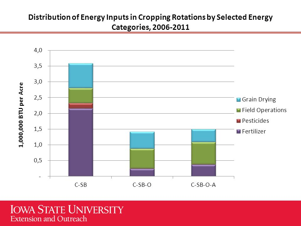 Distribution of Energy Inputs in Cropping Rotations by Selected Energy Categories, 2006-2011