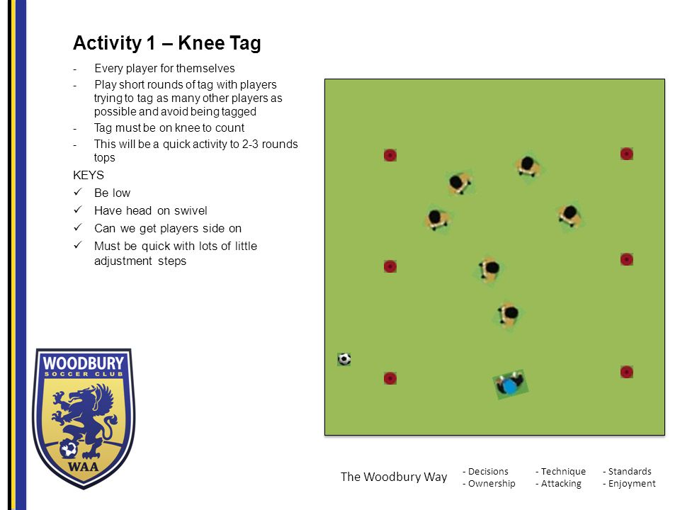 - Decisions - Ownership - Standards - Enjoyment - Technique - Attacking The Woodbury Way Activity 1 – Knee Tag -Every player for themselves -Play short rounds of tag with players trying to tag as many other players as possible and avoid being tagged -Tag must be on knee to count -This will be a quick activity to 2-3 rounds tops KEYS Be low Have head on swivel Can we get players side on Must be quick with lots of little adjustment steps