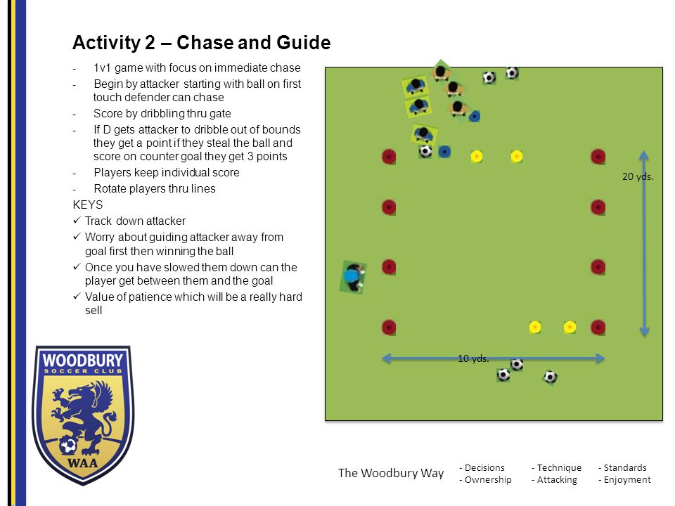 - Decisions - Ownership - Standards - Enjoyment - Technique - Attacking The Woodbury Way Activity 2 – Chase and Guide -1v1 game with focus on immediate chase -Begin by attacker starting with ball on first touch defender can chase -Score by dribbling thru gate -If D gets attacker to dribble out of bounds they get a point if they steal the ball and score on counter goal they get 3 points -Players keep individual score -Rotate players thru lines KEYS Track down attacker Worry about guiding attacker away from goal first then winning the ball Once you have slowed them down can the player get between them and the goal Value of patience which will be a really hard sell 20 yds.