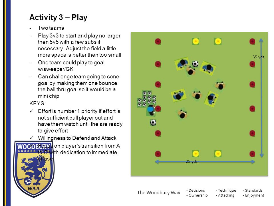 - Decisions - Ownership - Standards - Enjoyment - Technique - Attacking The Woodbury Way Activity 3 – Play -Two teams -Play 3v3 to start and play no larger then 5v5 with a few subs if necessary.
