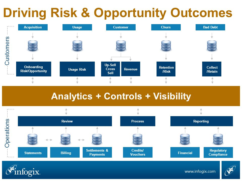 Driving Outcomes with Rules & Analytics Process Controls Data Quality Controls Statistical Analytics Predictive Analytics Prescriptive Analytics High Volume (Big Data) Sources Real Time Feeds Cloud Exception Management Advanced Visualization
