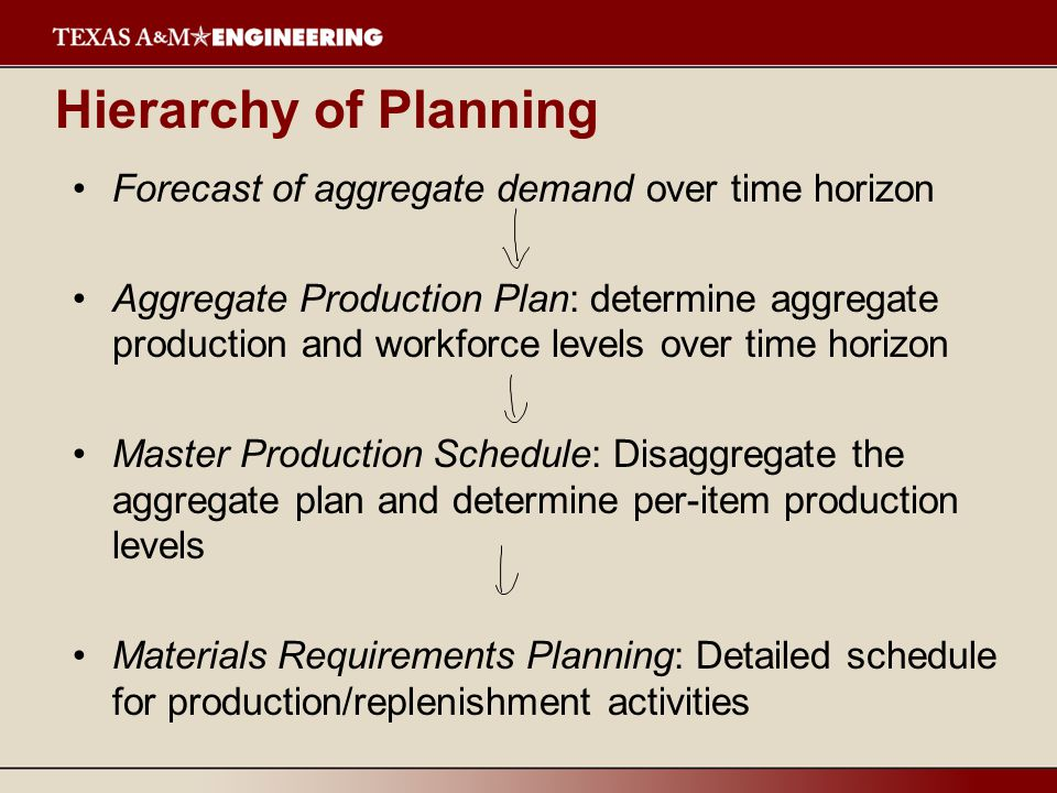 Hierarchy of Planning Forecast of aggregate demand over time horizon Aggregate Production Plan: determine aggregate production and workforce levels over time horizon Master Production Schedule: Disaggregate the aggregate plan and determine per-item production levels Materials Requirements Planning: Detailed schedule for production/replenishment activities