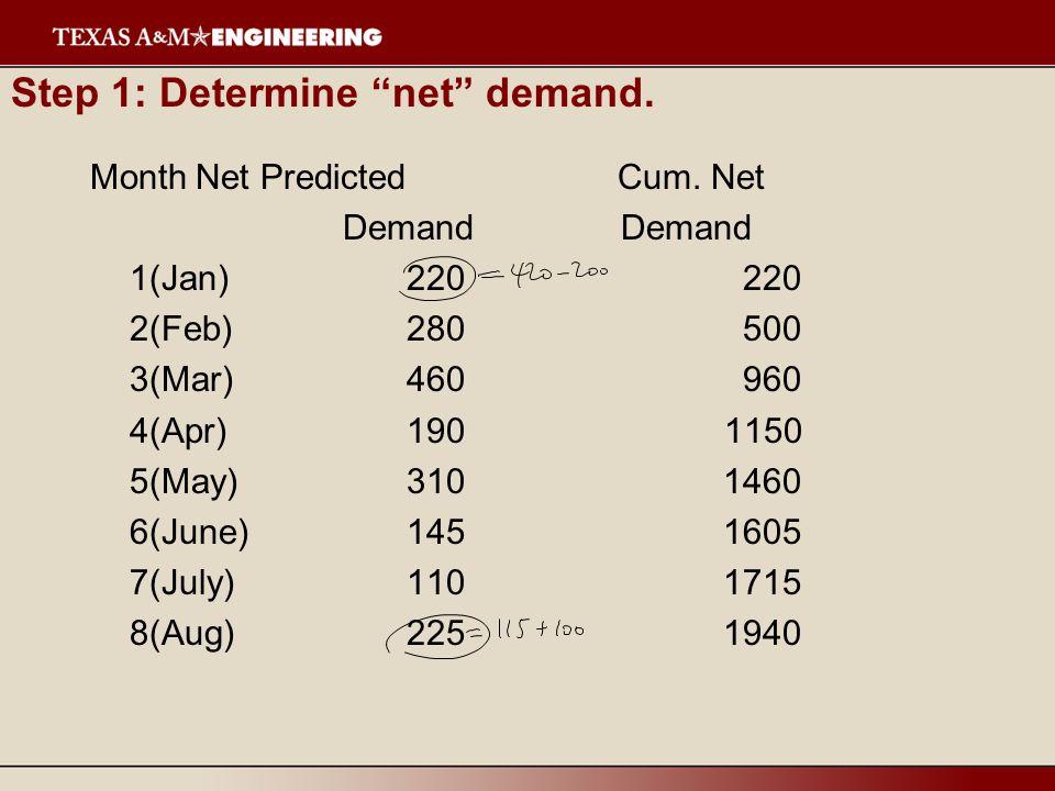Step 1: Determine net demand. MonthNet PredictedCum.