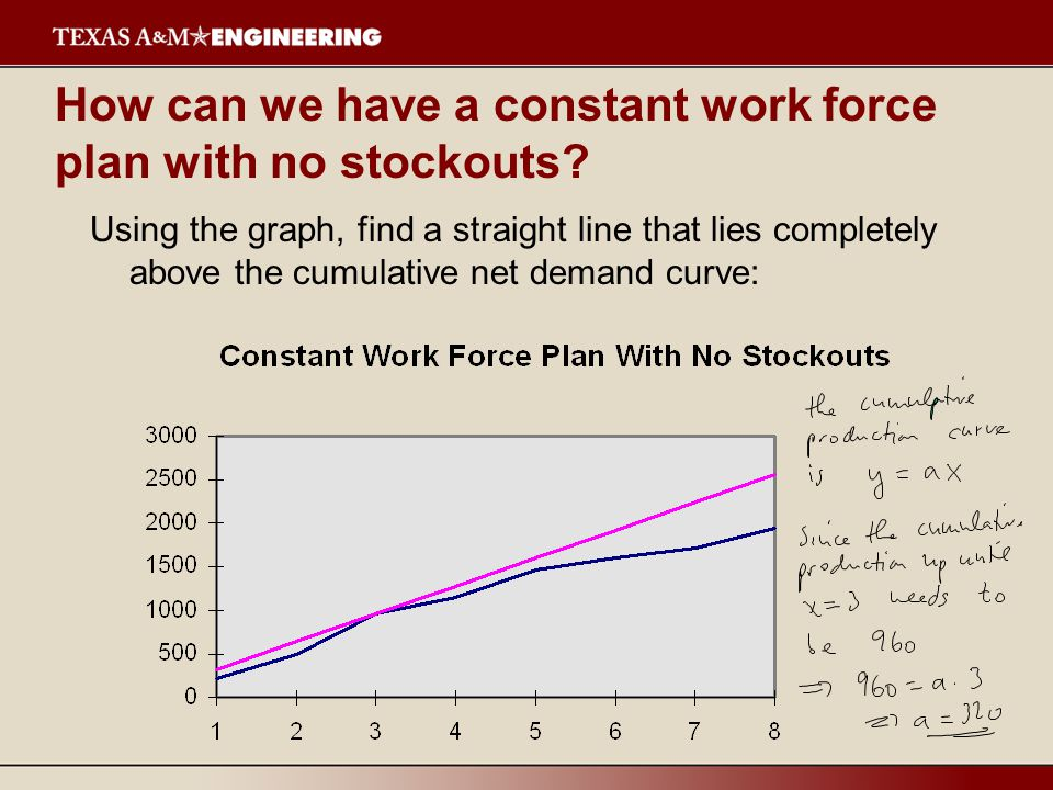 How can we have a constant work force plan with no stockouts.