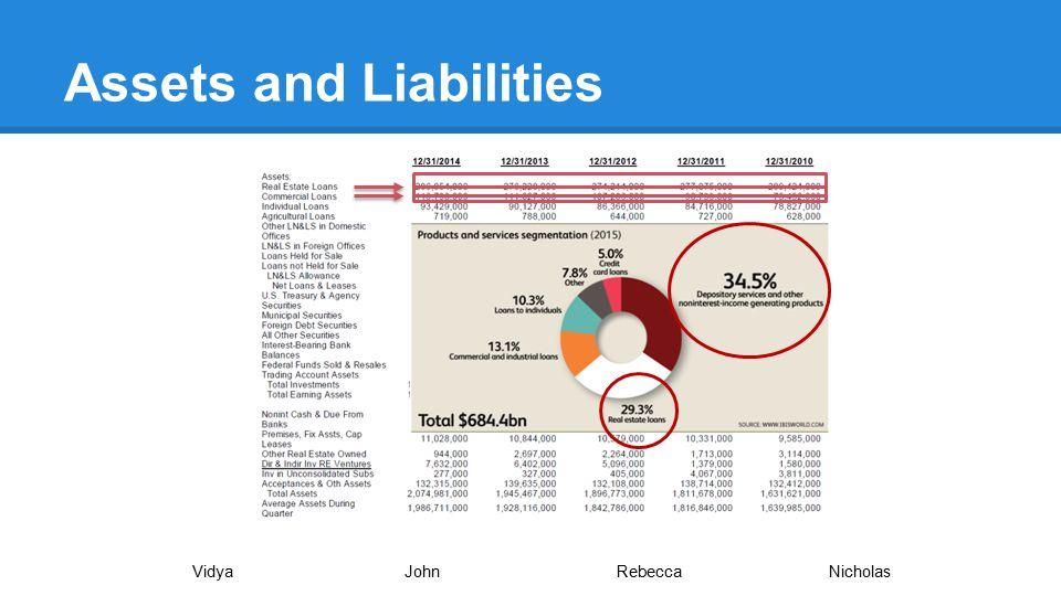 Assets and Liabilities VidyaJohnRebecca Nicholas