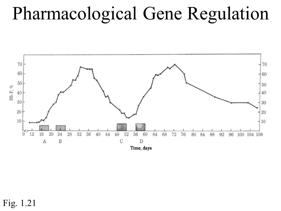 Pharmacological Gene Regulation Fig. 1.21