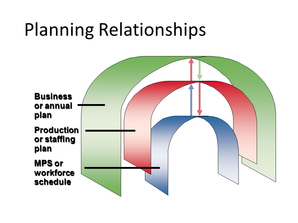 Planning Relationships MPS or workforce schedule Business or annual plan Production or staffing plan