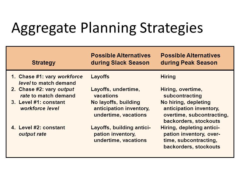 Aggregate Planning Strategies Possible Alternatives Strategyduring Slack Seasonduring Peak Season 1.Chase #1: vary workforceLayoffsHiring level to mat