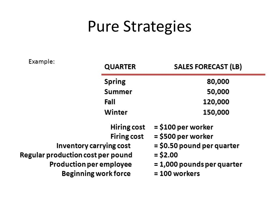 Pure Strategies Hiring cost= $100 per worker Firing cost= $500 per worker Inventory carrying cost= $0.50 pound per quarter Inventory carrying cost= $0