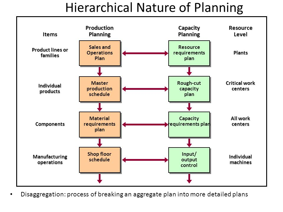 Hierarchical Nature of Planning Disaggregation: process of breaking an aggregate plan into more detailed plans Items Product lines or families Individ