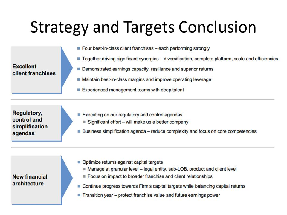 Strategy and Targets Conclusion