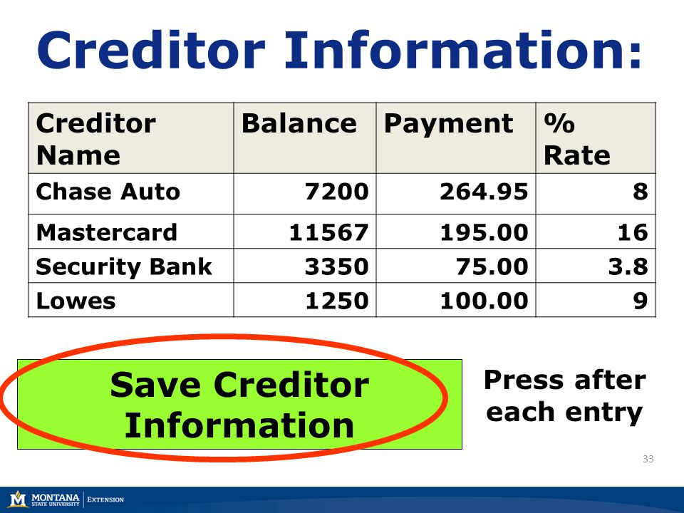 33 Creditor Information : Creditor Name BalancePayment% Rate Chase Auto7200264.958 Mastercard11567195.0016 Security Bank335075.003.8 Lowes1250100.009 Save Creditor Information Press after each entry