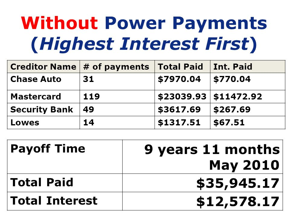 42 Without Power Payments (Highest Interest First) Creditor Name# of paymentsTotal PaidInt. Paid Chase Auto31$7970.04$770.04 Mastercard119$23039.93$11
